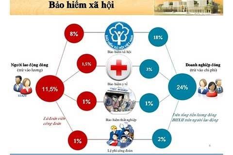 Tỷ lệ đóng bảo hiểm xã hội